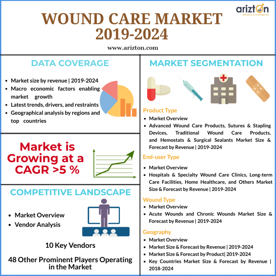 Global Wound Care Market Size 2024