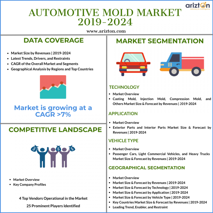 Automotive Mold Market Size, Share, Growth 2024