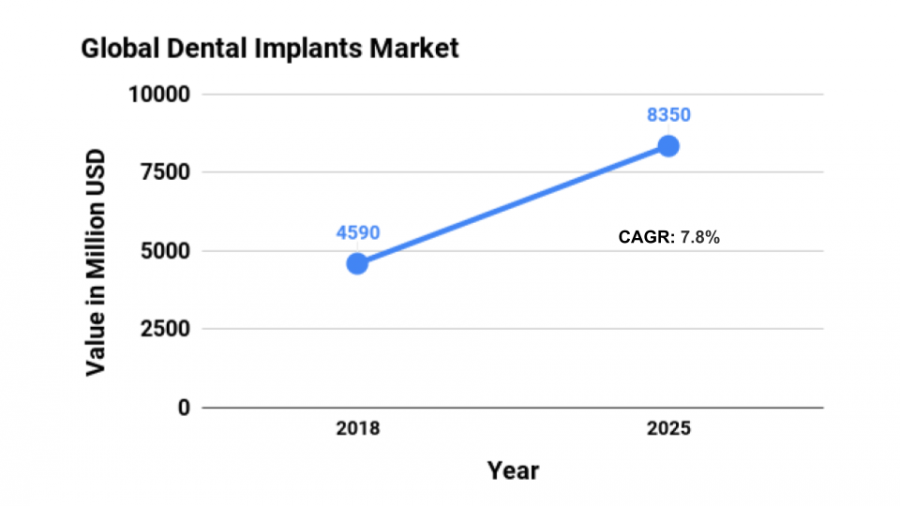 Dental Implant Market Value