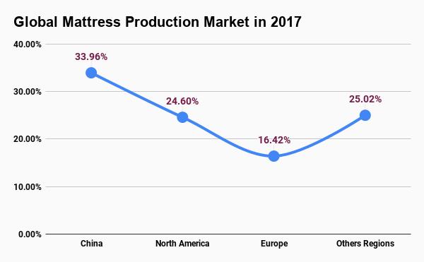 mattress-market