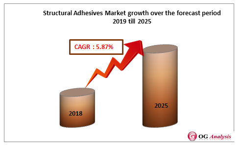 Structural Adhesives Market growth over the forecast period 2019 till 2025