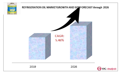 Refrigeration Oil Market Growth and Size Forecast Through 2026