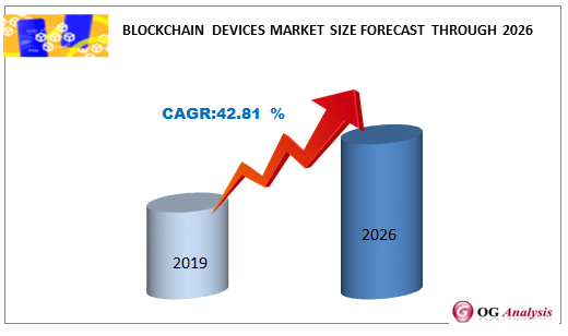 Blockchain Devices Market Forecast Through 2026