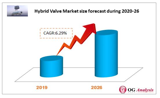 Hybrid Valve Market forecast during 2020-2026
