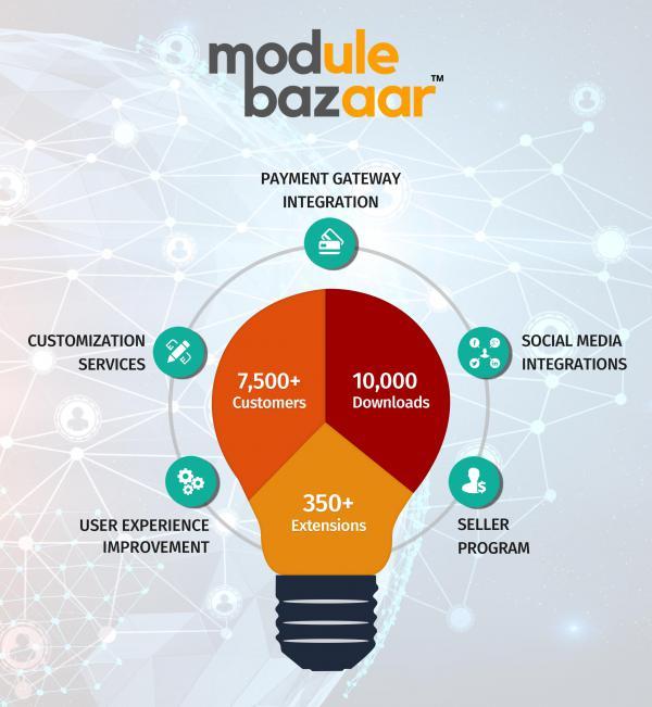 Online Market Place for eCommerce Developers