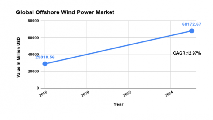 Global Offshore Wind Power Market Size Chart