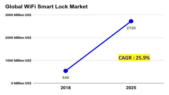 WiFi Smart Lock Market