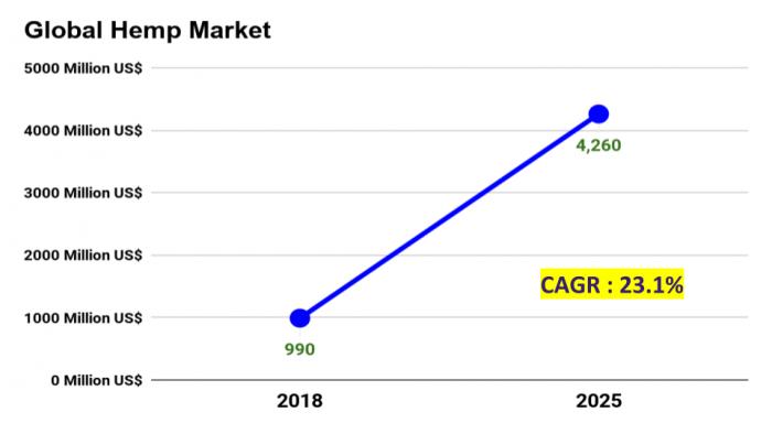 Global Hemp Market