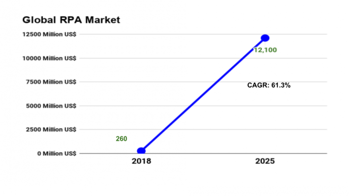 Global RPA Market