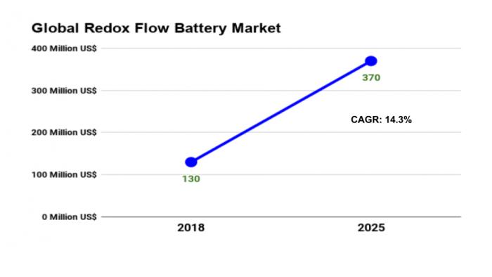 Redox Flow Battery market
