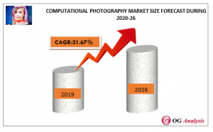 Computational Photography Market Size Forecast During 2020-26