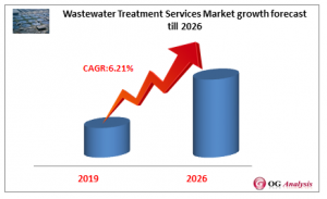 Wastewater Treatment Services Market growth forecast till 2026