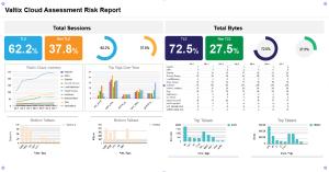 Valtix Cloud Risk Assessment