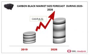 CARBON BLACK MARKET FORECAST  DURING 2020-2026