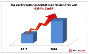 Building Materials Market