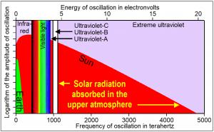 "All frequencies of solar radiation above 1100 terahertz are absorbed above the tropopause. Ultraviolet-B is the highest energy, ""hottest"" solar radiation to reach the bottom of the ozone layer."