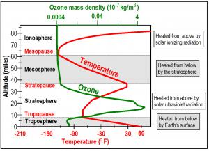 Temperature and concentration of ozone as a function of altitude in Earth's atmosphere. The tropopause is the boundary between the troposphere heated from below and the stratosphere heated from above. The stratosphere forms a blanket, heated by Sun, that