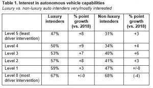 GfK autonomous vehicle table