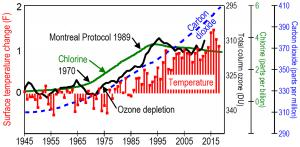 Global average temperatures rose very little from 1945 to 1970, rose nearly one degree from 1970 to 1998 when ozone depletion due to CFC gases was increasing, rose very little from 1998 through 2013, and rose sharply nearly one-half degree from 2014 to 20