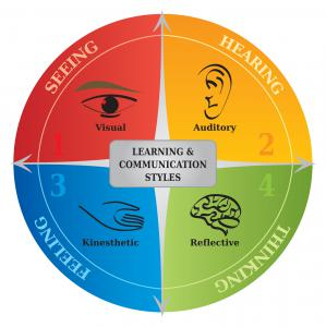 FIELD training covers multiple learning styles: Seeing (visual), Hearing (auditory), Thinking (reflection), and Moving (kinesthetic, feeling, muscle memory).