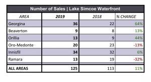 Lake Simcoe Waterfront Sales Activity 2019