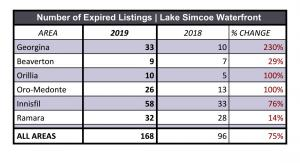 Lake Simcoe Waterfront Expired Listings 2019