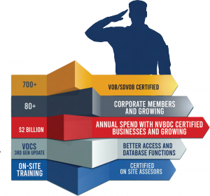 NVBDC Statistics