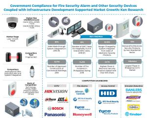 Philippines Electronic Security