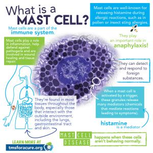 Tucson Biofeedback Mast Cell and Histamine Intolerance infographic