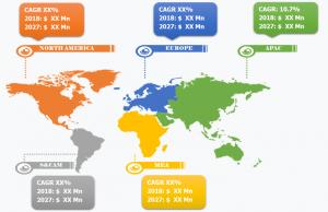 Aerostat Market Growth Report to 2027