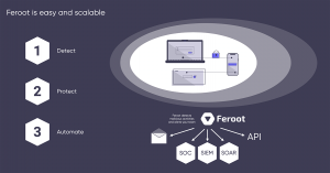 Feroot detects malicious activities and alerts your team. Easy, scalable and integrates with SOC, SIEM, SOAR and APIs