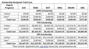 Apollos University Scholarship Recipients Total Cost