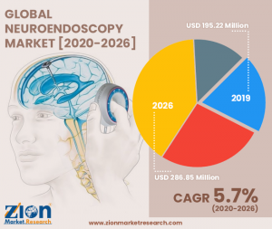 Neuroendoscopy Market