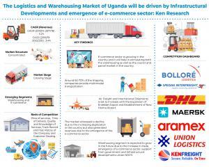 Uganda Logistics and Warehousing Industry