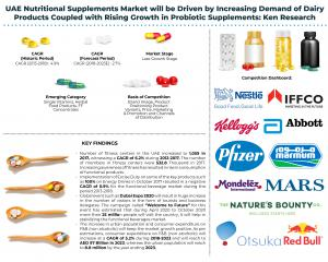 UAE Nutritional Supplements Industry