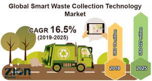 Smart Waste Collection Technology