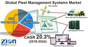 Fleet Management Systems Market