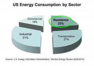 US Residential Energy Consumption Chart