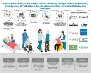Global Home Healthcare market Info