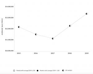 Concierge Auctions 2020 Luxury Homes Index: Sale Price