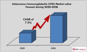 Intravenous Immunoglobulin (IVIG) Market