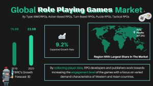 Global Role Playing Games Market