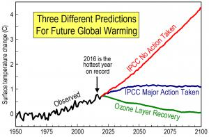 If ozone depletion is the cause of global warming, temperatures should generally decrease as the ozone layer recovers.
