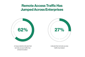 Graphic Showing Rise In Remote Access Traffic