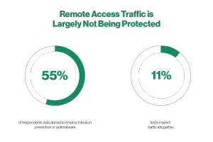 Graphic Showing Remote Access Traffic Largely Unprotected