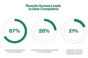 Graphic Showing Remote Access Leads to User Complaints