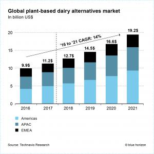 Global plant-based dairy alternatives market - Technavio Research