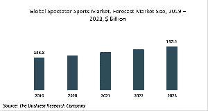 Gloabal Spectator Sports Market, 2023