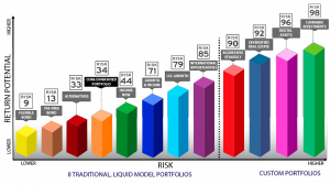 Great Lakes Wealth Investment Models Chart