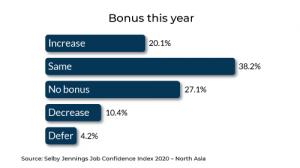 North Asia Bonus   Selby Jennings Job Confidence Index Report